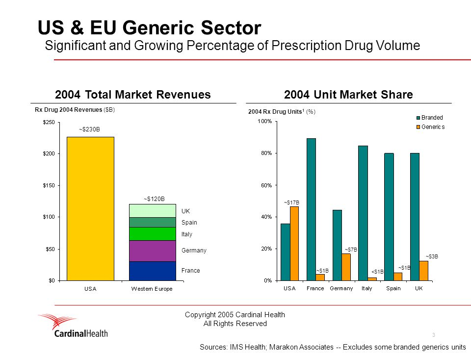 3 2004 Total Market Revenues2004 Unit Market Share 2004 Rx Drug Units 1 (%) Rx Drug 2004 Revenues ($B) ~$230B ~$120B ~$17B ~$1B ~$7B <$1B ~$1B ~$3B France Germany Italy Spain UK Sources: IMS Health; Marakon Associates -- Excludes some branded generics units US & EU Generic Sector Significant and Growing Percentage of Prescription Drug Volume Copyright 2005 Cardinal Health All Rights Reserved