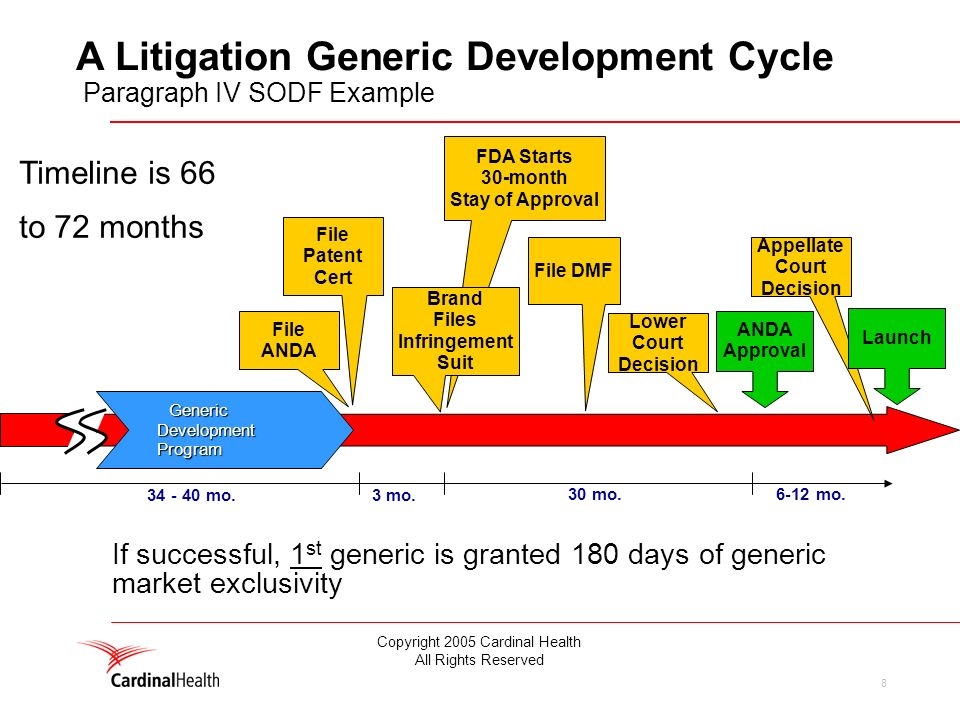 8 A Litigation Generic Development Cycle Paragraph IV SODF Example Timeline is 66 to 72 months If successful, 1 st generic is granted 180 days of generic market exclusivity FDA Starts 30-month Stay of Approval File DMF File ANDA File Patent Cert Generic Development Program Brand Files Infringement Suit Lower Court Decision Appellate Court Decision ANDA Approval 34 - 40 mo.3 mo.