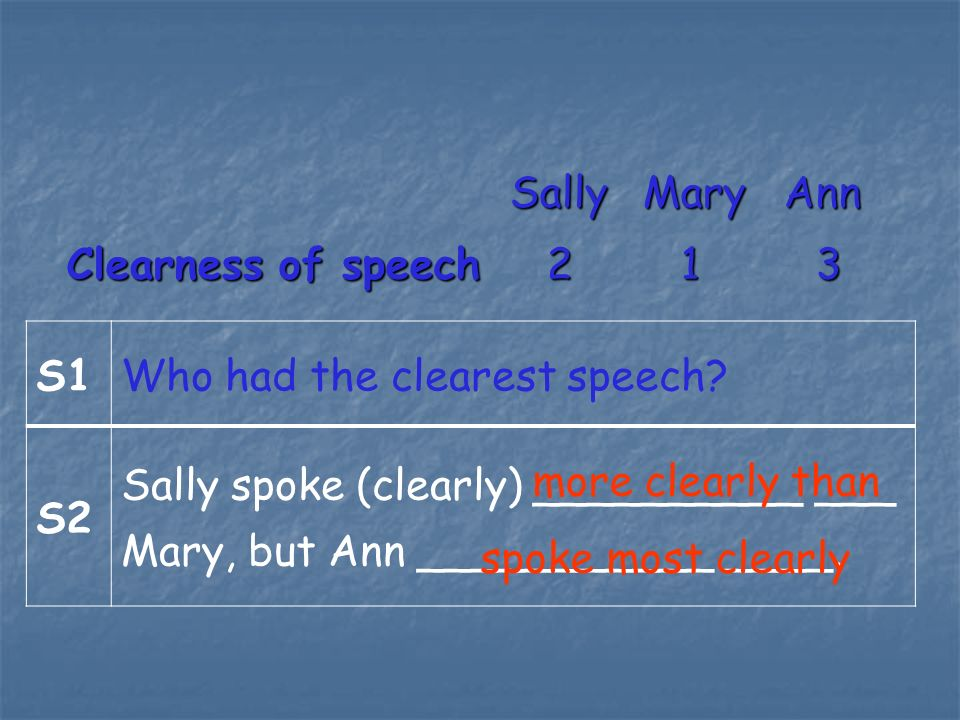 SallyMary Ann SallyMary Ann Clearness of speech2 1 3 S1Who had the clearest speech.