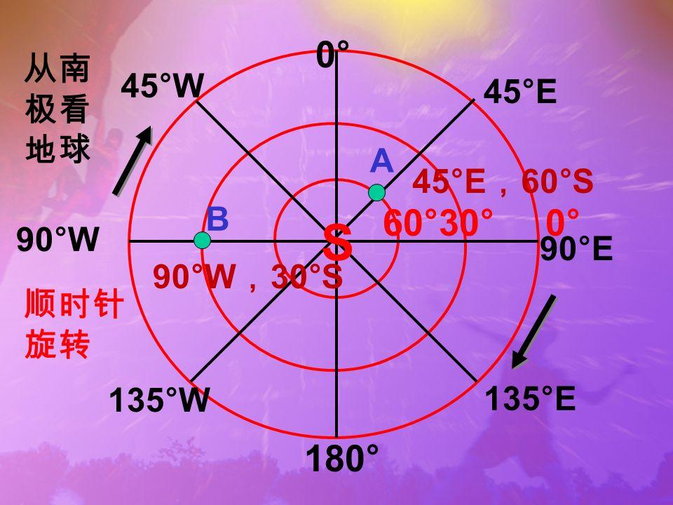 S 0°0° 0°0° 180° 60°30° 45°W 90°W 135°W 135°E 90°E 45°E A B 45°E 60°S 90°W 30°S