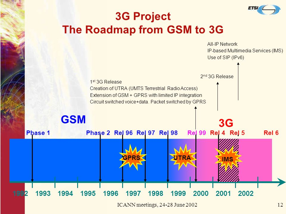 ICANN meetings, June G Project The Roadmap from GSM to 3G GSM 3G All-IP Network IP-based Multimedia Services (IMS) Use of SIP (IPv6) 2 nd 3G Release 1 st 3G Release Creation of UTRA (UMTS Terrestrial Radio Access) Extension of GSM + GPRS with limited IP integration Circuit switched voice+data.