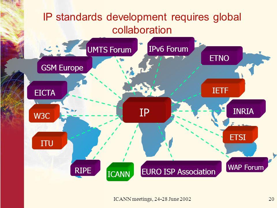 ICANN meetings, 24-28 June 200220 IP standards development requires global collaboration GSM Europe EICTA IPv6 Forum ICANN IETFETNOW3C ITU WAP Forum RIPE ETSI EURO ISP Association INRIA IP UMTS Forum