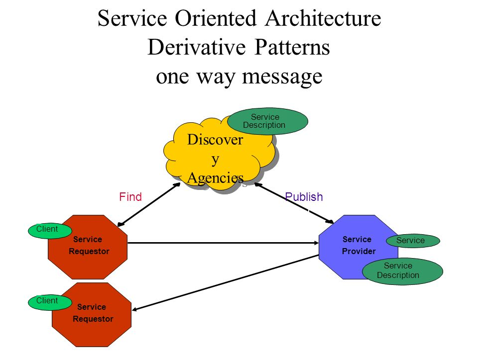 Service Oriented Architecture Derivative Patterns intermediary Discover y Agencies Discover y Agencies Service Requestor Find Service Provider Service Description Service Description Publish Intermediary Client
