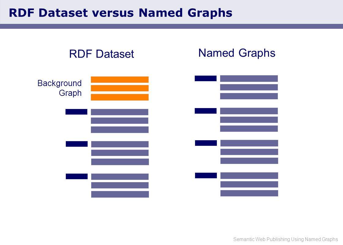 Semantic Web Publishing Using Named Graphs RDF Dataset versus Named Graphs RDF Dataset Named Graphs Background Graph