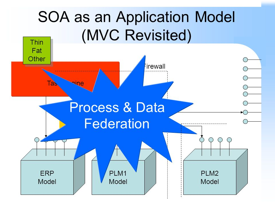 SOA as an Application Model (MVC Revisited) ERP Model PLM1 Model PLM2 Model Process Engine Task Engine Thin Fat Other Thin Fat Other Firewall Process & Data Federation