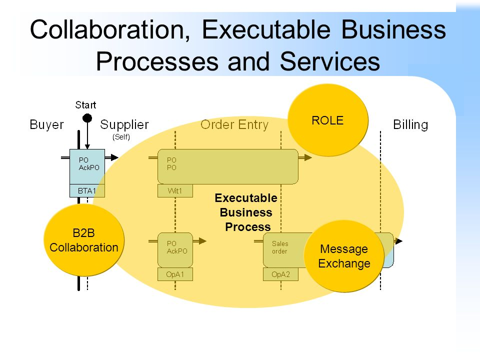 Collaboration, Executable Business Processes and Services ROLE Executable Business Process Message Exchange B2B Collaboration