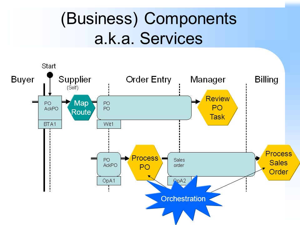 (Business) Components a.k.a. Services Process PO Review PO Task Process Sales Order Orchestration Map Route