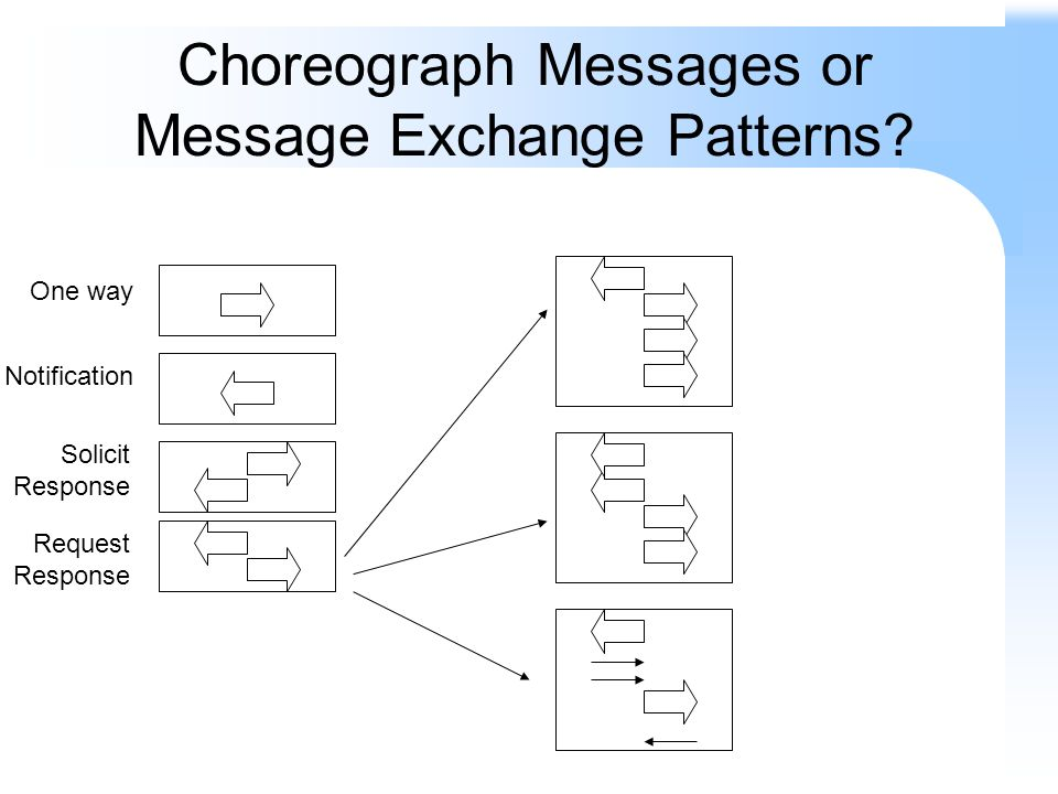 Choreograph Messages or Message Exchange Patterns? One way Notification Request Response Solicit Response