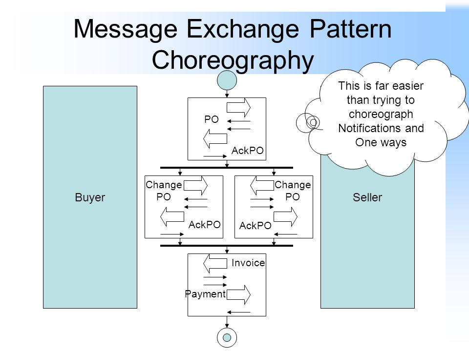 Message Exchange Pattern Choreography BuyerSeller PO AckPO Invoice Payment This is far easier than trying to choreograph Notifications and One ways Change PO AckPO Change PO AckPO