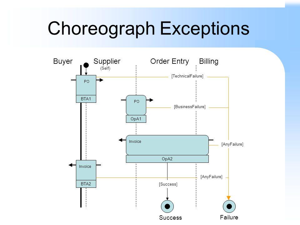 Choreograph Exceptions BuyerSupplier (Self) Order Entry PO BTA1 OpA1 OpA2 BTA2 PO Invoice Billing Success Failure [Success] [TechnicalFailure] [BusinessFailure] [AnyFailure]