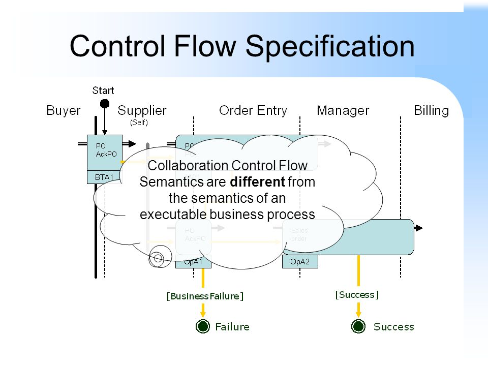 Control Flow Specification Collaboration Control Flow Semantics are different from the semantics of an executable business process