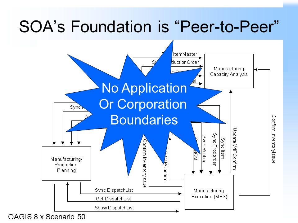 SOAs Foundation is Peer-to-Peer OAGIS 8.x Scenario 50 No Application Or Corporation Boundaries