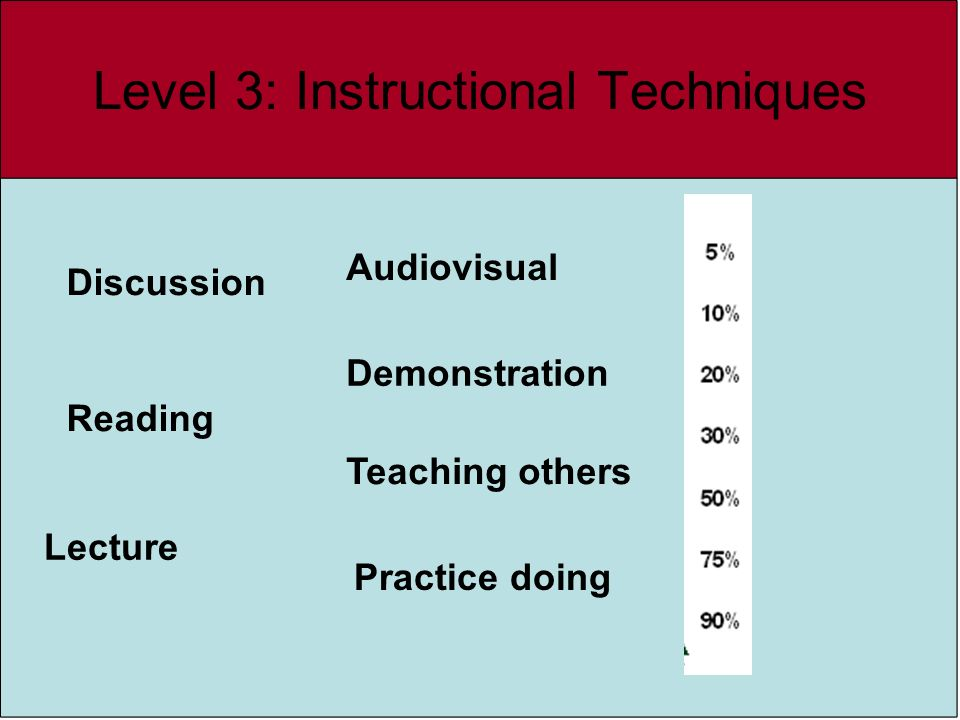 Level 3: Instructional Techniques Lecture Reading Demonstration Audiovisual Discussion Teaching others Practice doing