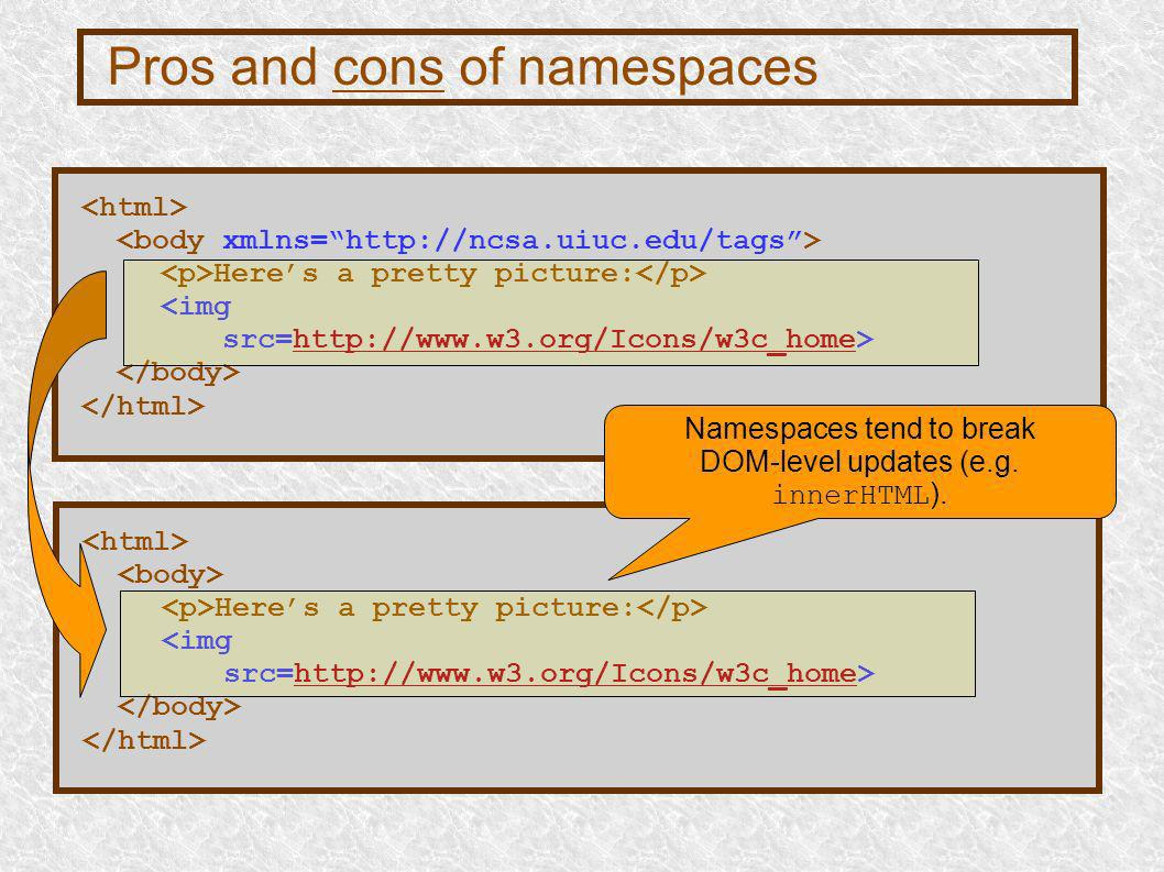 Pros and cons of namespaces Heres a pretty picture: <img src=http://www.w3.org/Icons/w3c_home>http://www.w3.org/Icons/w3c_home Heres a pretty picture: <img src=http://www.w3.org/Icons/w3c_home>http://www.w3.org/Icons/w3c_home Namespaces tend to break DOM-level updates (e.g.