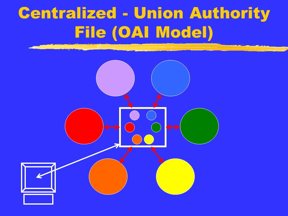 Centralized - Union Authority File (OAI Model)