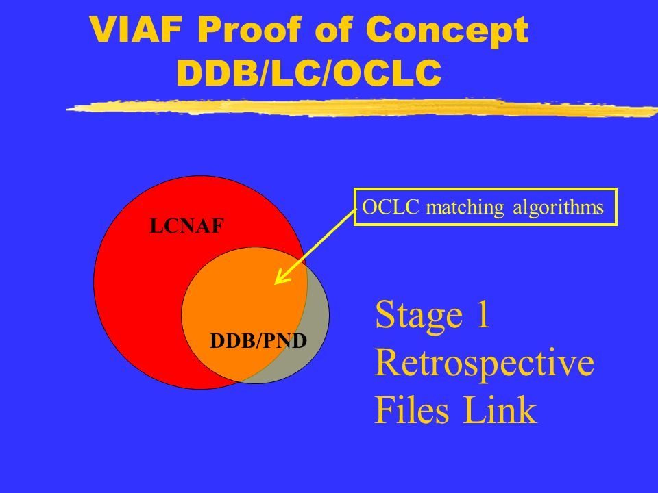 VIAF Proof of Concept DDB/LC/OCLC LCNAF DDB/PND OCLC matching algorithms Stage 1 Retrospective Files Link