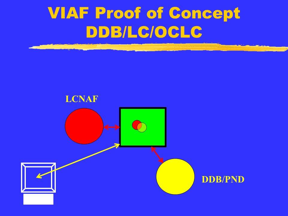 VIAF Proof of Concept DDB/LC/OCLC LCNAF DDB/PND