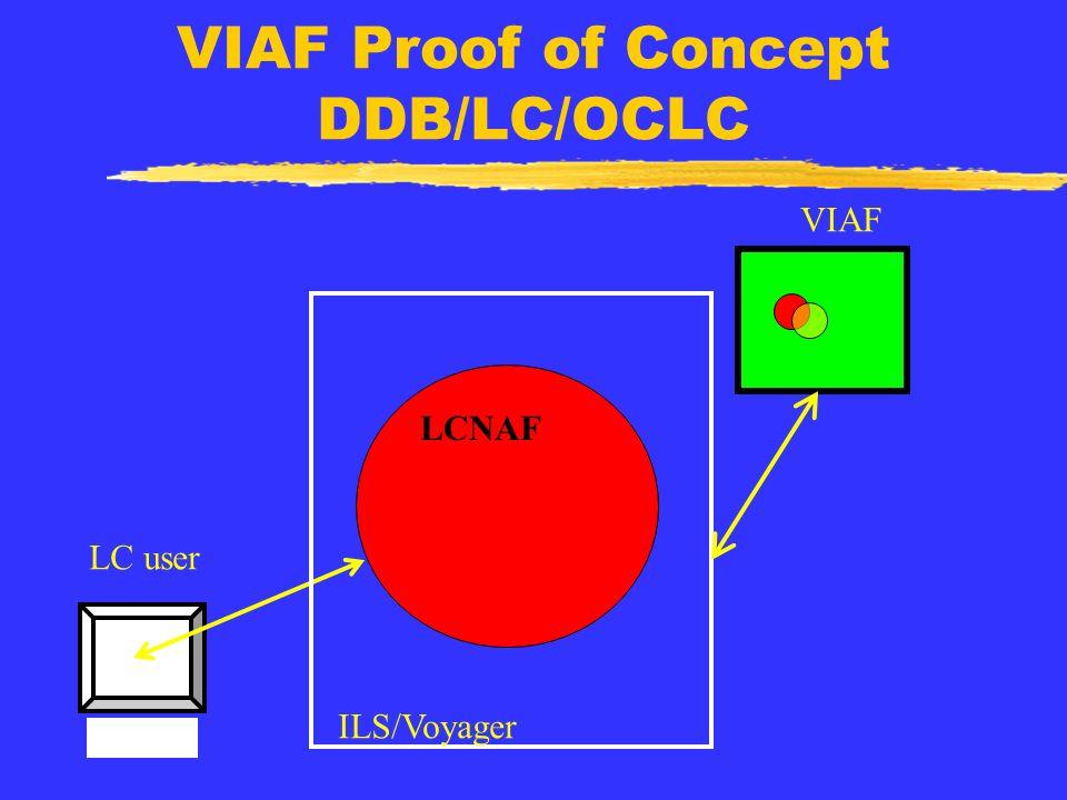 VIAF Proof of Concept DDB/LC/OCLC LC user VIAF LCNAF ILS/Voyager