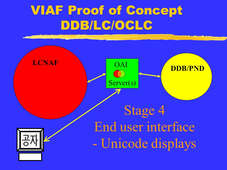 VIAF Proof of Concept DDB/LC/OCLC OAI Server(s) LCNAF DDB/PND Stage 4 End user interface - Unicode displays