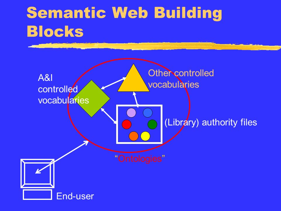Semantic Web Building Blocks End-user A&I controlled vocabularies (Library) authority files Other controlled vocabularies Ontologies