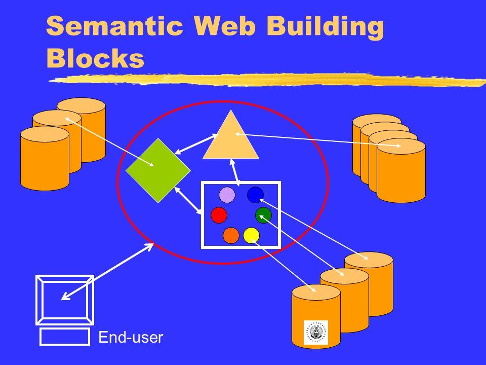 Semantic Web Building Blocks End-user