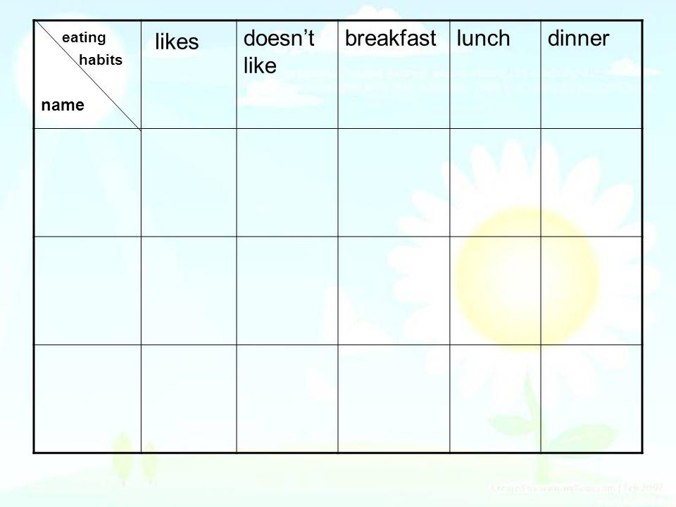 eating habits name likes doesnt like breakfastlunchdinner