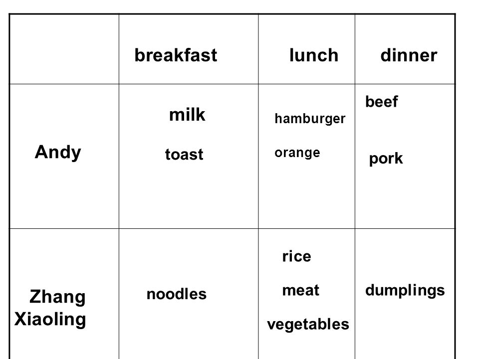 breakfast lunch dinner Andy Zhang Xiaoling milk toast hamburger orange beef pork noodles rice meat vegetables dumplings