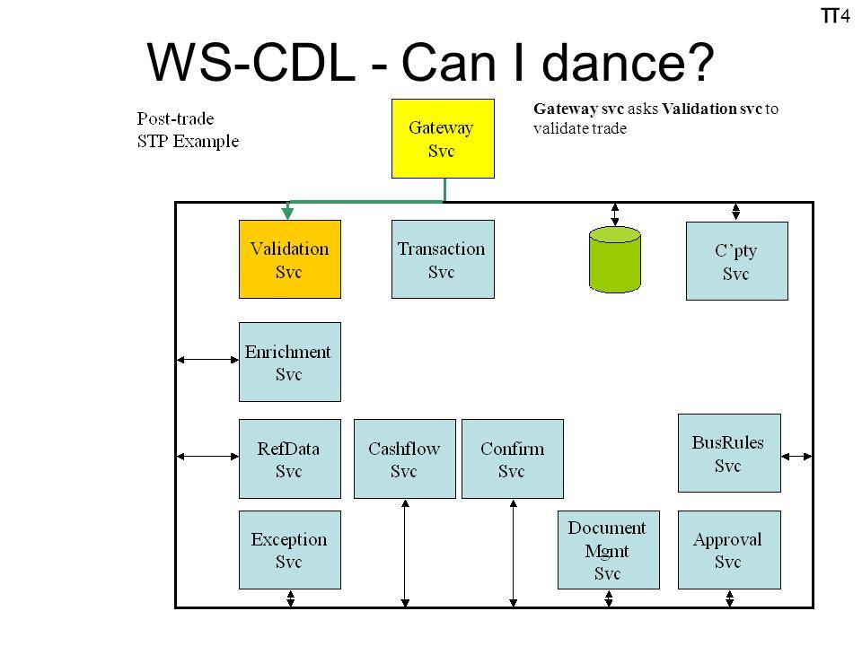 π4π4 WS-CDL - Can I dance? Gateway svc asks Validation svc to validate trade
