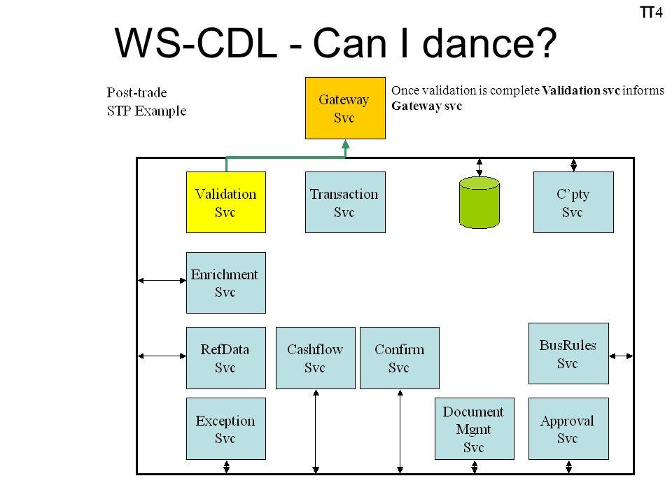 π4π4 WS-CDL - Can I dance? Once validation is complete Validation svc informs Gateway svc
