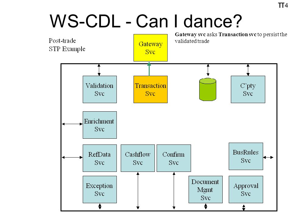 π4π4 WS-CDL - Can I dance Gateway svc asks Transaction svc to persist the validated trade