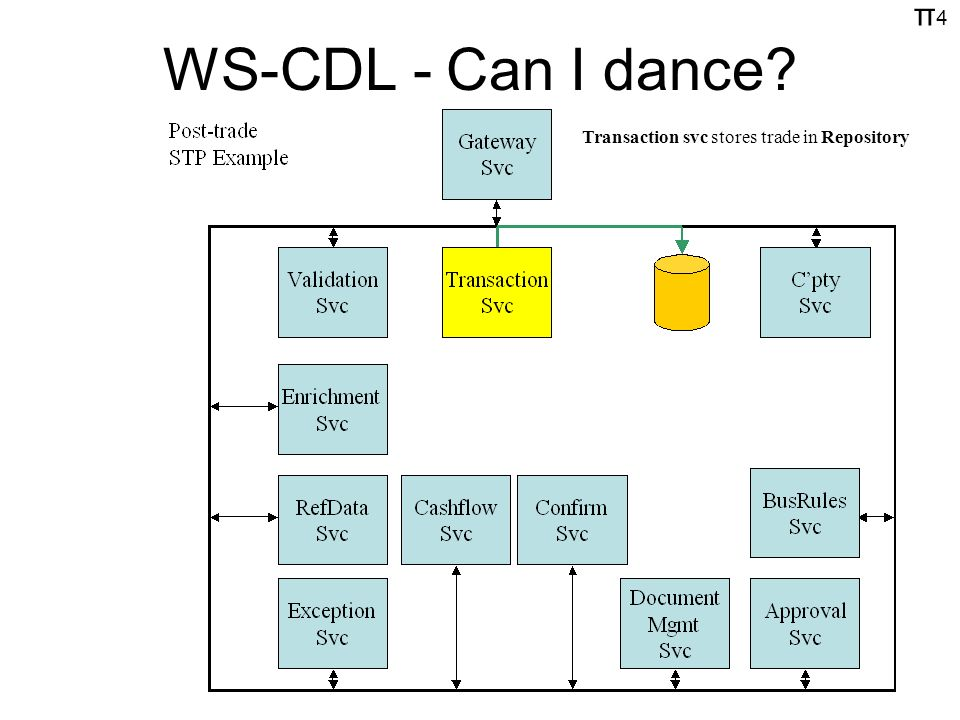 π4π4 WS-CDL - Can I dance Transaction svc stores trade in Repository