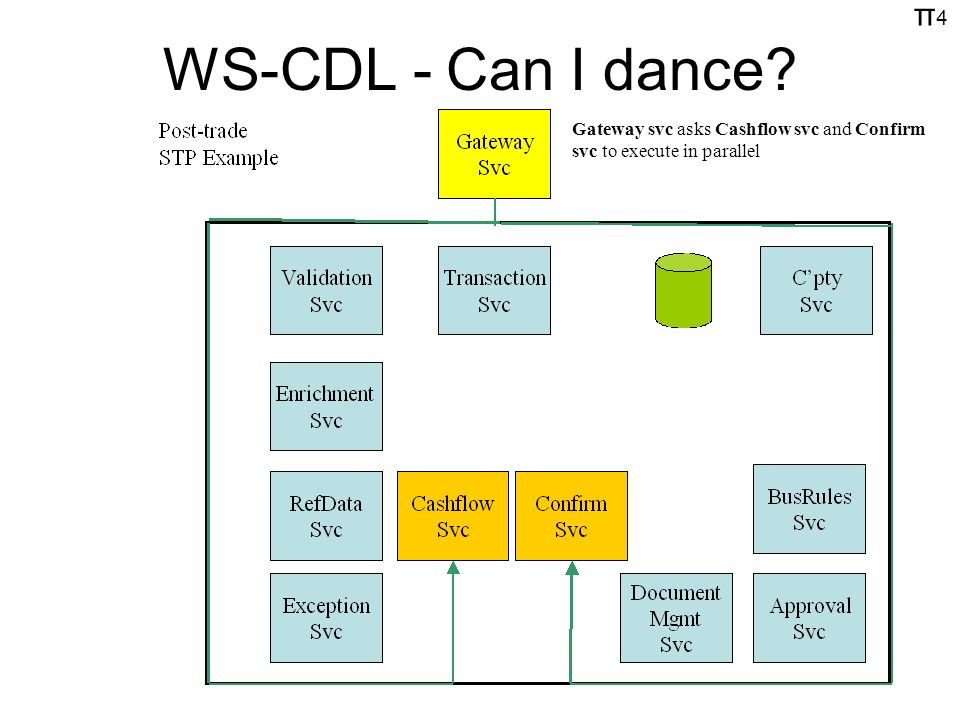 π4π4 WS-CDL - Can I dance Gateway svc asks Cashflow svc and Confirm svc to execute in parallel