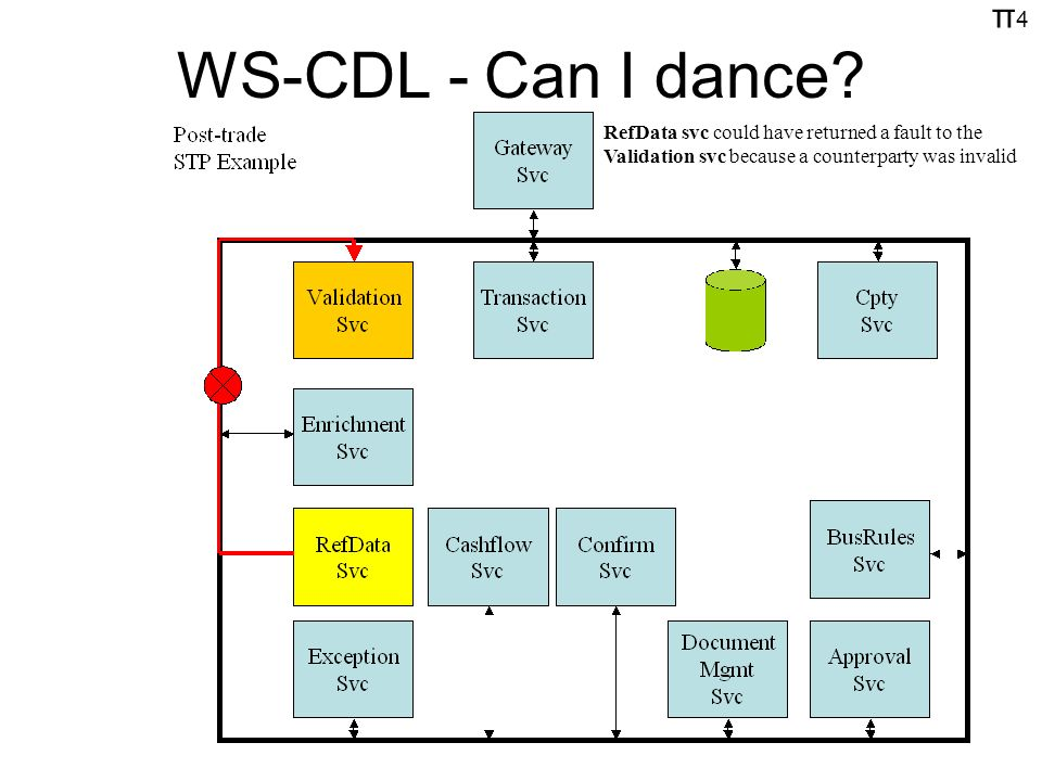 π4π4 WS-CDL - Can I dance.