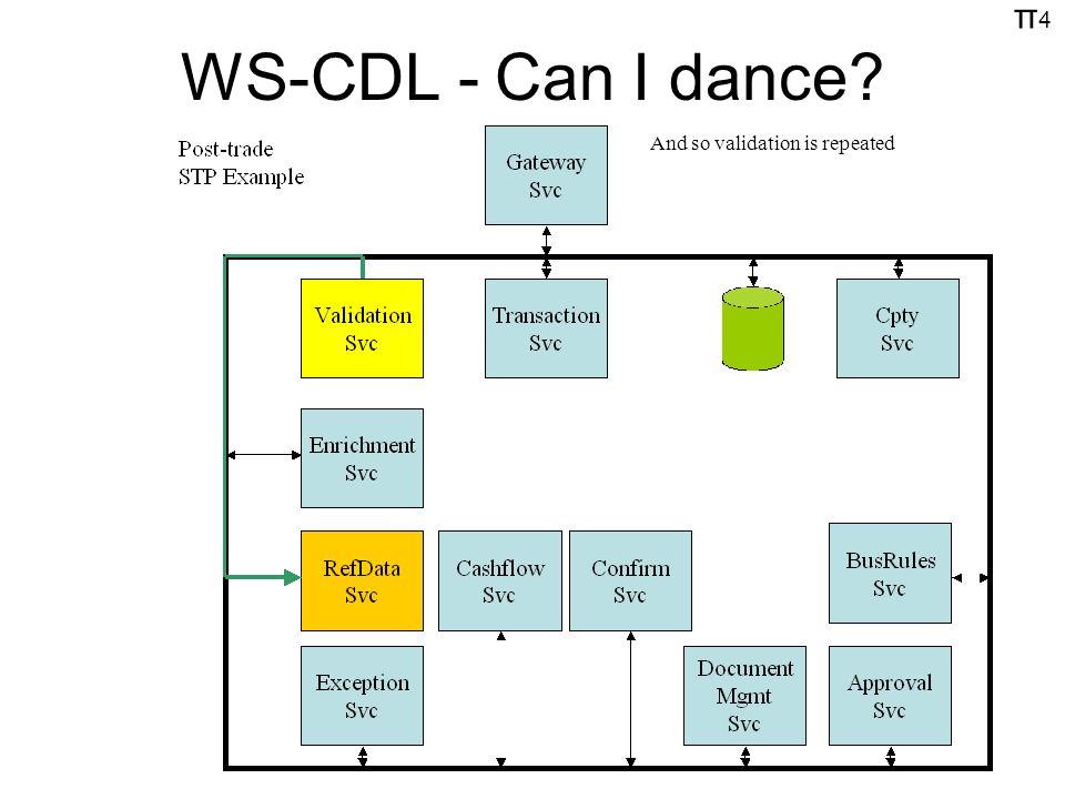 π4π4 WS-CDL - Can I dance? And so validation is repeated