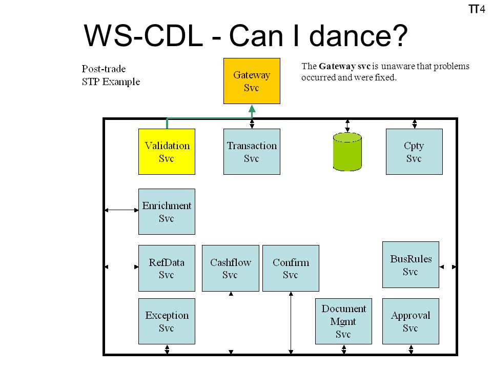 π4π4 WS-CDL - Can I dance The Gateway svc is unaware that problems occurred and were fixed.