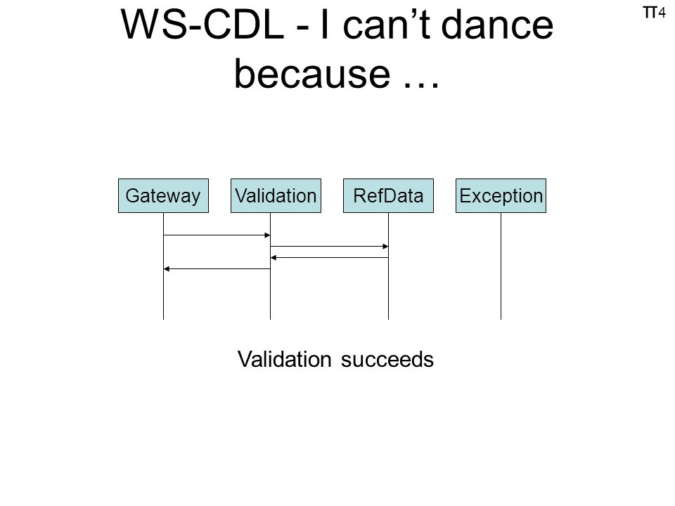 π4π4 WS-CDL - I cant dance because … GatewayValidationRefDataException Validation succeeds