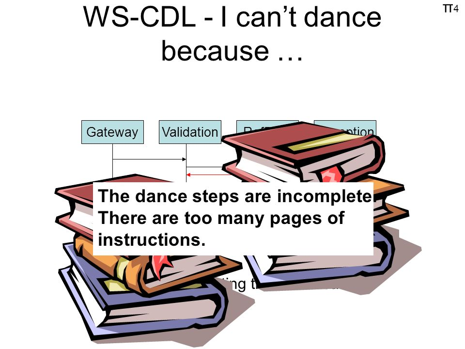 π4π4 WS-CDL - I cant dance because … GatewayValidationRefDataException Validation fails terminating the conversation The dance steps are incomplete.