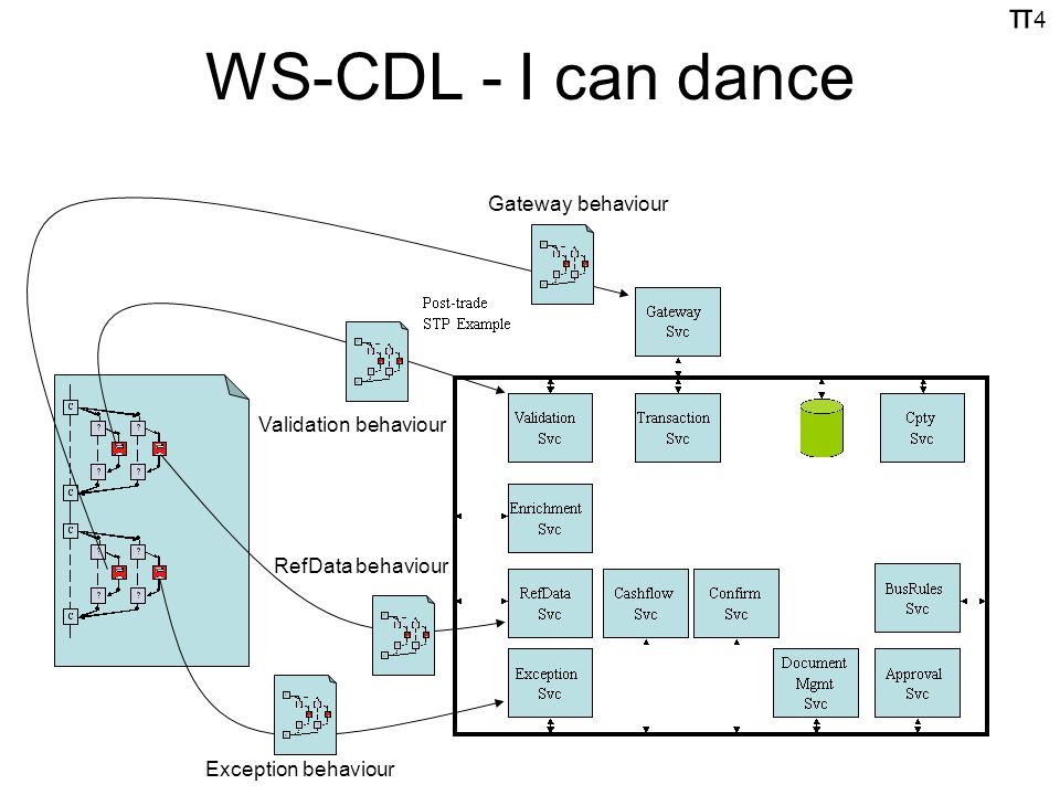 π4π4 WS-CDL - I can dance Gateway behaviour Validation behaviour RefData behaviour Exception behaviour