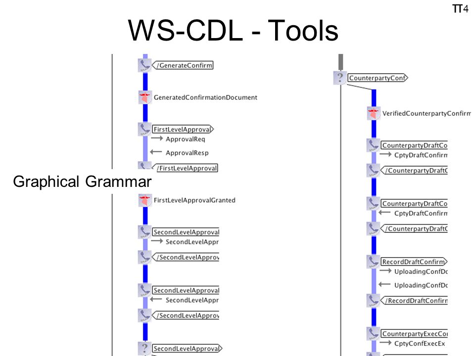 π4π4 WS-CDL - Tools Graphical Grammar