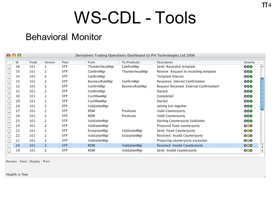 π4π4 WS-CDL - Tools Behavioral Monitor