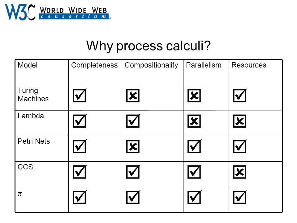Why process calculi.