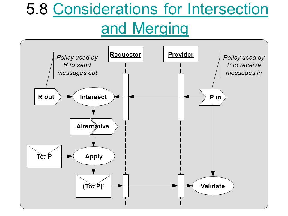 5.8 Considerations for Intersection and MergingConsiderations for Intersection and Merging RequesterProvider (To: P) To: P R out P in Intersect Alternative Apply Validate Policy used by R to send messages out Policy used by P to receive messages in