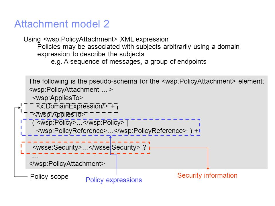 IBM Software Group | WebSphere software Attachment model 2 The following is the pseudo-schema for the element: + (...