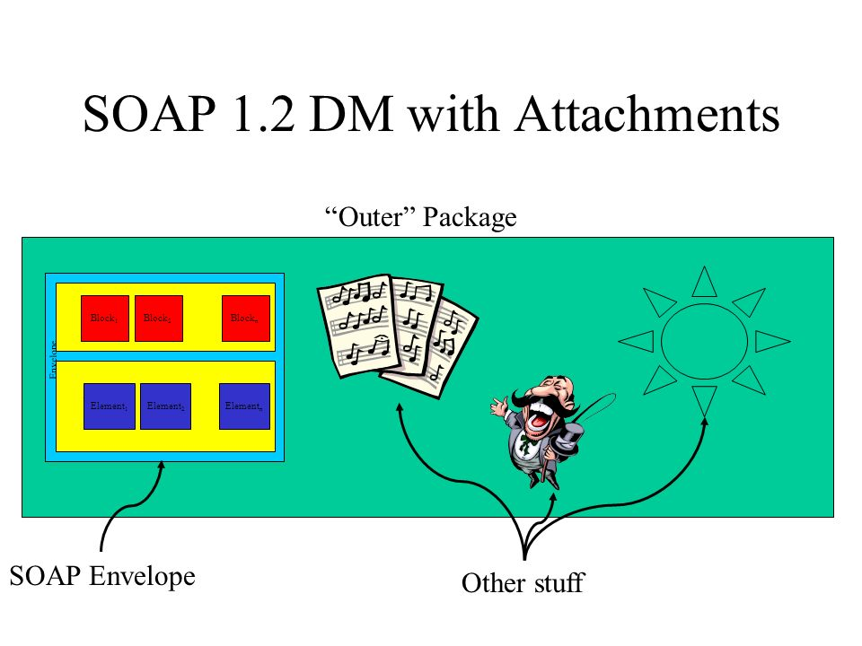 SOAP 1.2 DM with Attachments Envelope Body Header Block 1 Block 2 Block n Element 1 Element 2 Element n Outer Package SOAP Envelope Other stuff