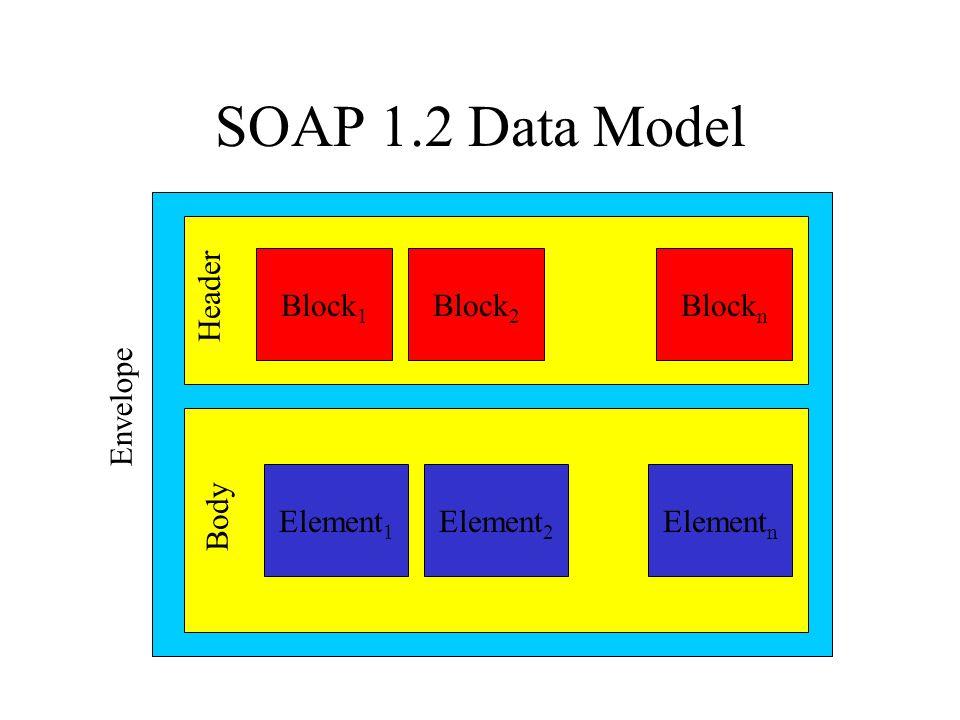 SOAP 1.2 Data Model Envelope Body Header Block 1 Block 2 Block n Element 1 Element 2 Element n