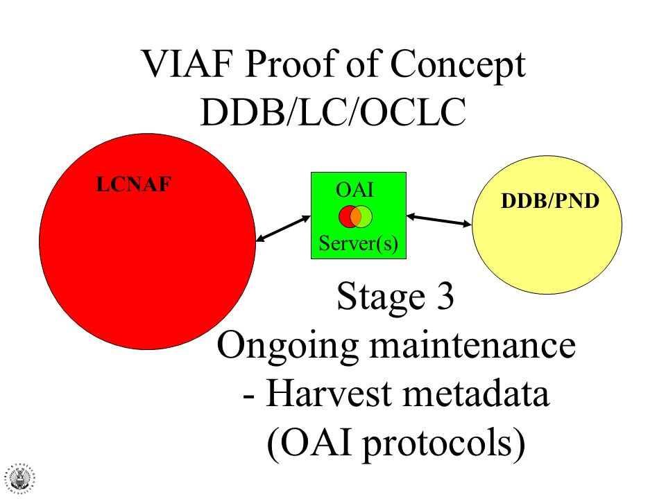 VIAF Proof of Concept DDB/LC/OCLC OAI Server(s) Stage 3 Ongoing maintenance - Harvest metadata (OAI protocols) LCNAF DDB/PND