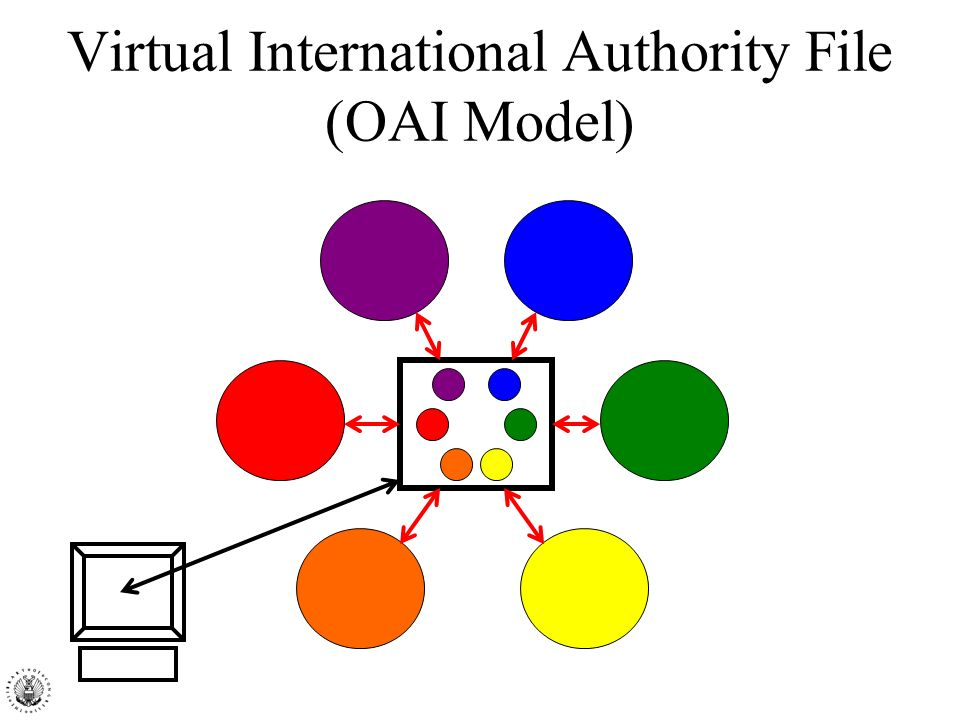 Virtual International Authority File (OAI Model)