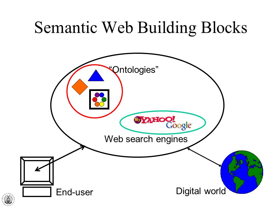 Semantic Web Building Blocks End-user Ontologies Web search engines Digital world