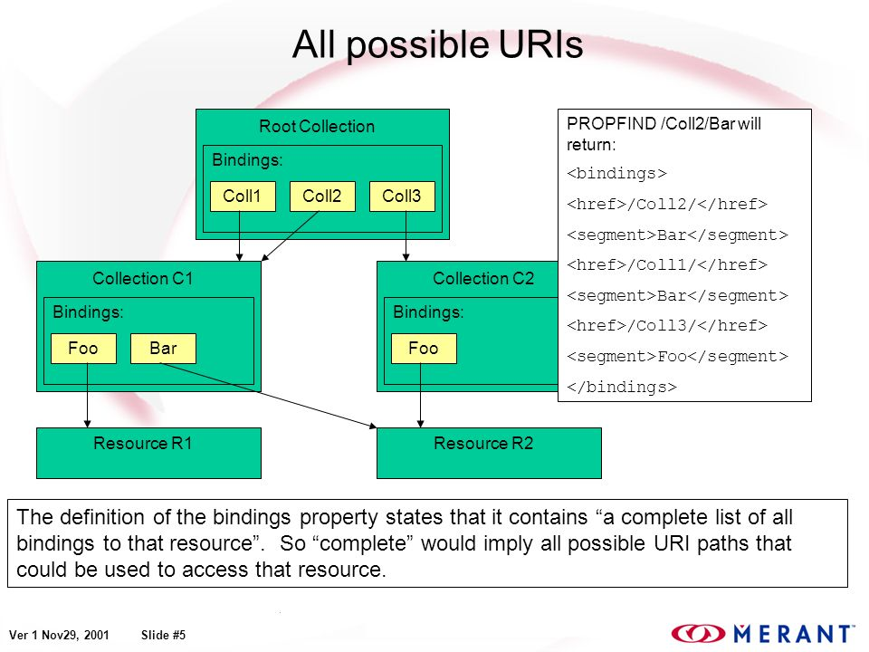 Ver 1 Nov29, 2001 Slide #5 All possible URIs The definition of the bindings property states that it contains a complete list of all bindings to that r