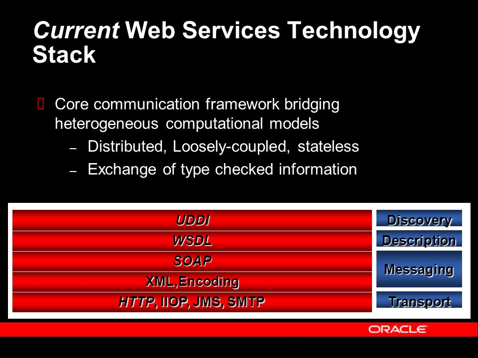 Current Web Services Technology Stack Core communication framework bridging heterogeneous computational models – Distributed, Loosely-coupled, stateless – Exchange of type checked information Transport Messaging Description Discovery HTTP, IIOP, JMS, SMTP XML,Encoding SOAP WSDL UDDI
